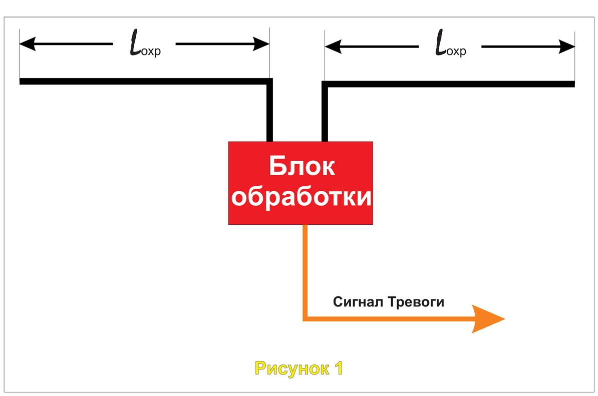 Схема установки блока обработки в вибрационной системе охраны периметра