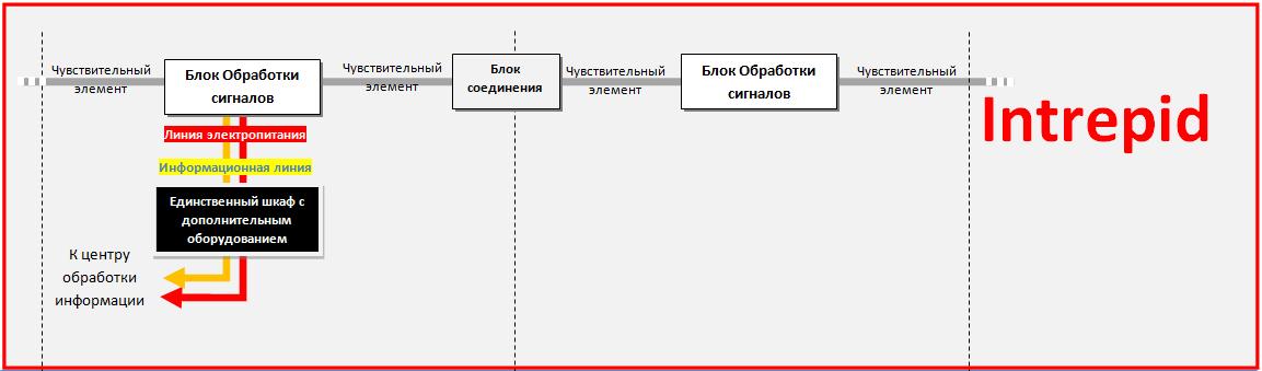 Структура построения системы периметральной сигнализации INTREPID MicroPoint