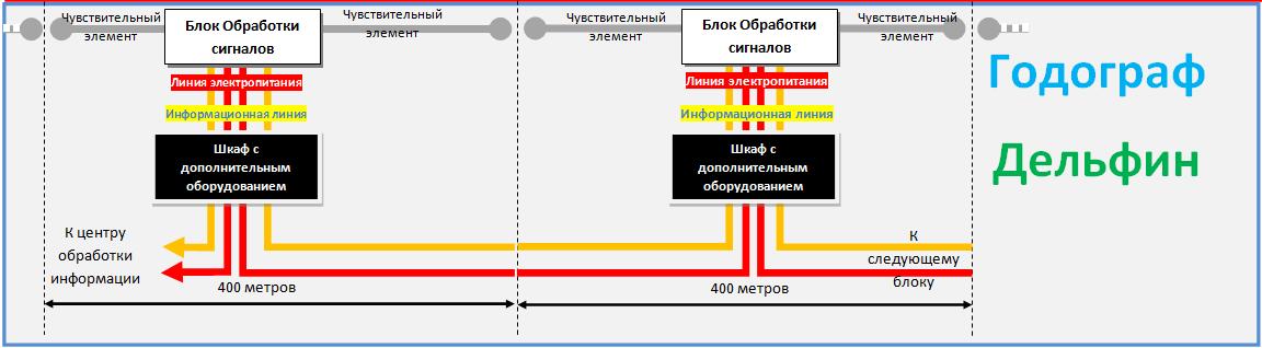 Структура построения систем периметральной сигнализации Годограф и Дельфин
