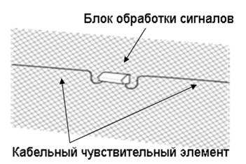Размещение кабельного чувствительного элемента и блока обработки сигналов в системе периметральной сигнализации INTREPID MicroPoint