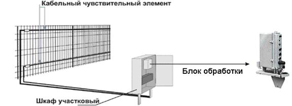 Размещение кабельного чувствительного элемента и блока обработки сигналов в периметральных системах Годограф и Дельфин