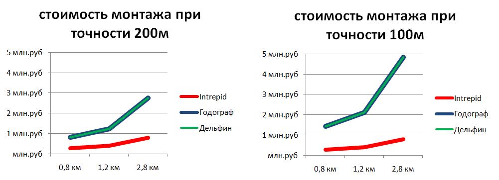 Сравнение стоимости монтажа периметральных систем при различной точности локализации