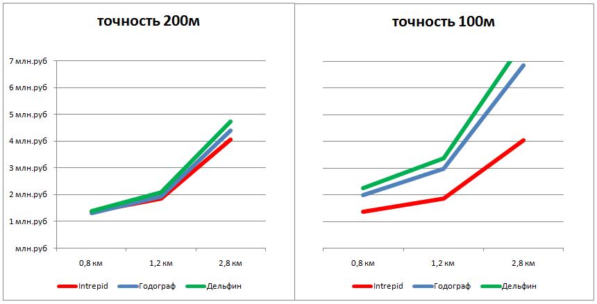 Сравнение стоимости периметральных систем для различной точности локализации