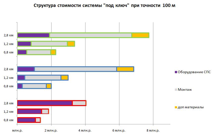 Структура стоимости периметральной системы при точности локализации 100м