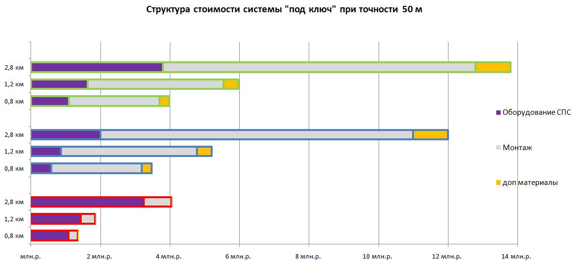Структура стоимости периметральной системы при точности локализации 50м