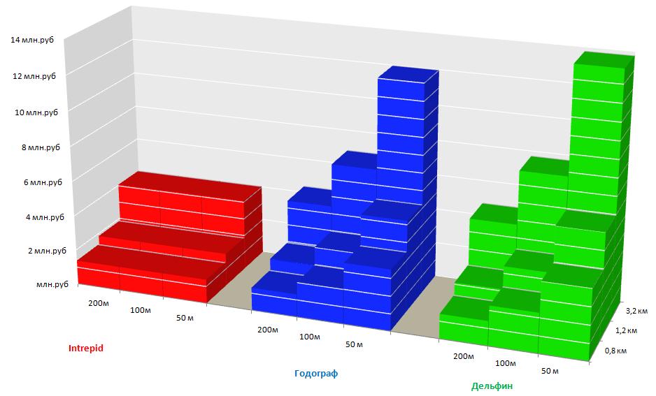 Стоимость периметральных систем в зависимости от длины периметра и необходимой точности локализации