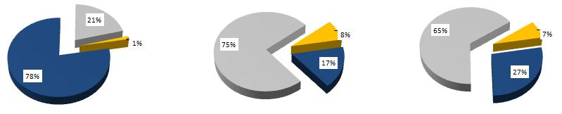 Относительное соотношение стоимости оборудования, материалов и монтажных работ в общей стоимости системы - точность локализации 50м