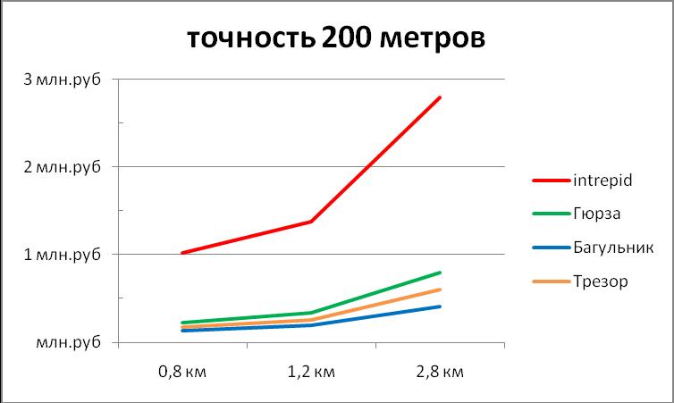 Диаграмма зависимости стоимости оборудования периметральных систем от длины периметра при точности локализации 200м