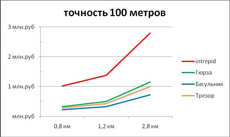 Диаграмма зависимости стоимости оборудования периметральных систем от длины периметра при точности локализации 100м