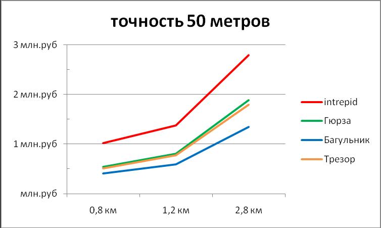 Диаграмма зависимости стоимости оборудования периметральных систем от длины периметра при точности локализации 50м