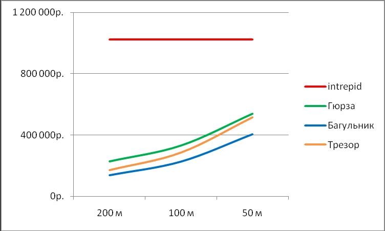 Зависимость стоимости оборудования периметральных систем от точности локализации при длине периметра 800м