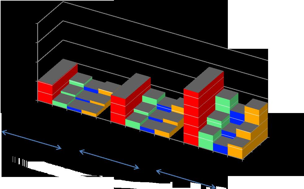 Обобщающая диаграмма стоимости оборудования систем периметральной сигнализации