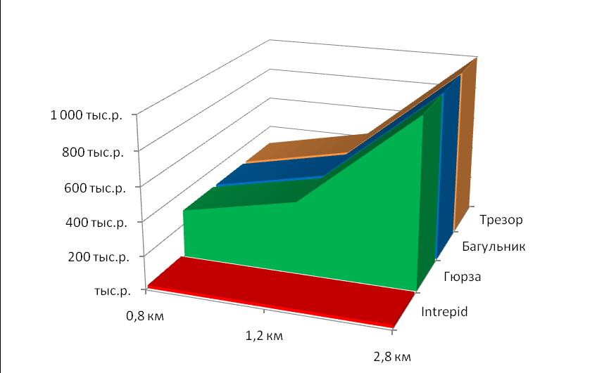 Диаграмма сравнения стоимости дополнительного оборудования для разных систем периметральной сигнализации