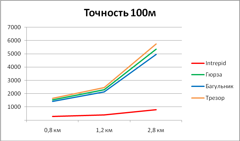 Диаграмма сравнения стоимости монтажа систем периметральной сигнализации при точности локализации 100м
