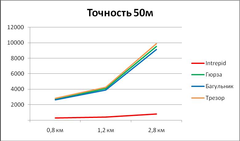 Диаграмма сравнения стоимости монтажа систем периметральной сигнализации при точности локализации 50м
