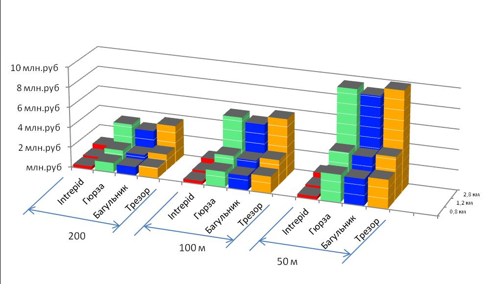 Общая диаграмма стоимости монтажа систем периметральной сигнализации