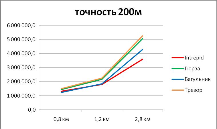 Диаграмма сравнения стоимости систем периметральной сигнализации под ключ при точности локализации 200м
