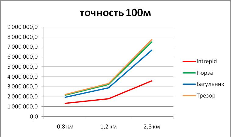 Диаграмма сравнения стоимости систем периметральной сигнализации под ключ при точности локализации 100м