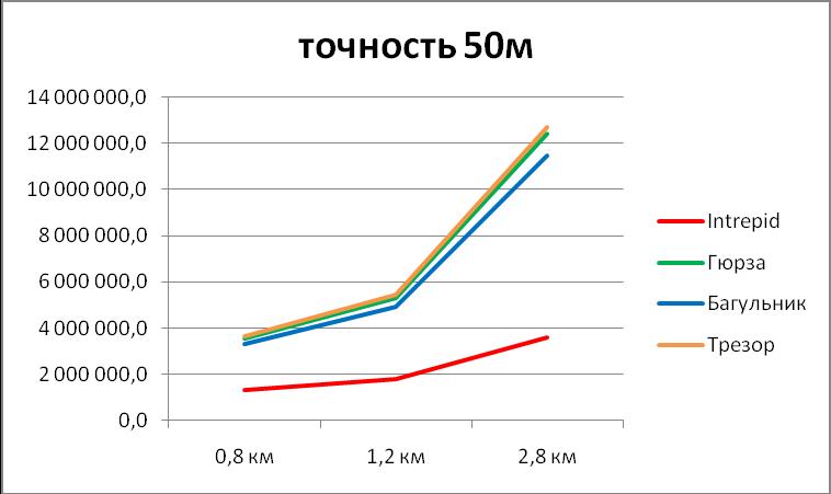 Диаграмма сравнения стоимости систем периметральной сигнализации под ключ при точности локализации 50м