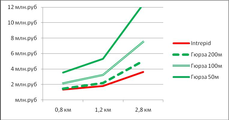 Сравнение стоимости систем периметральной сигнализации Intrepid и Гюрза под ключ