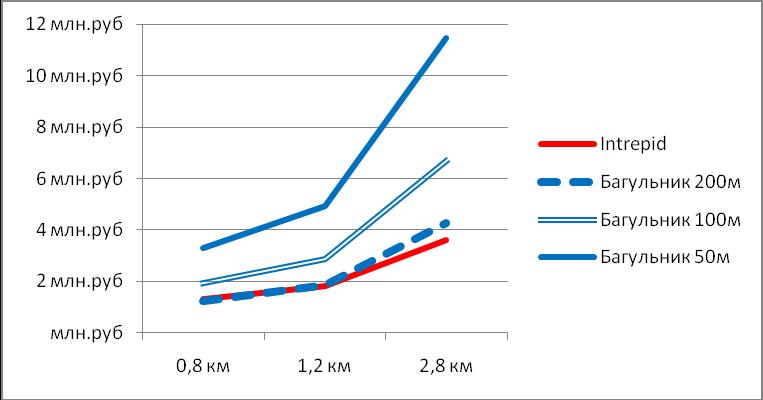 Сравнение стоимости систем периметральной сигнализации Intrepid и Багульник под ключ