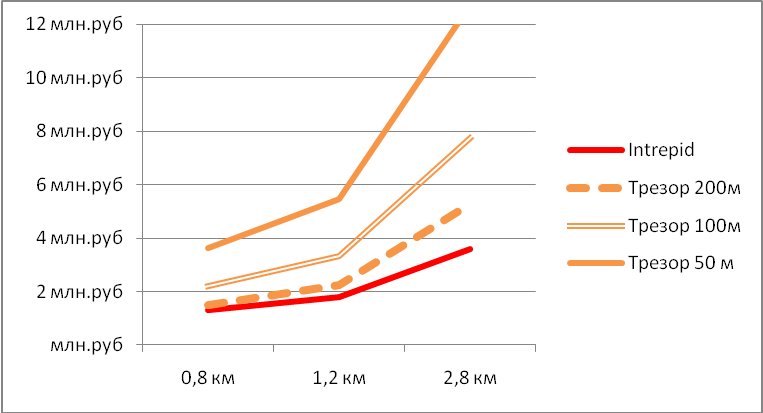 Сравнение стоимости систем периметральной сигнализации Intrepid и Трезор под ключ