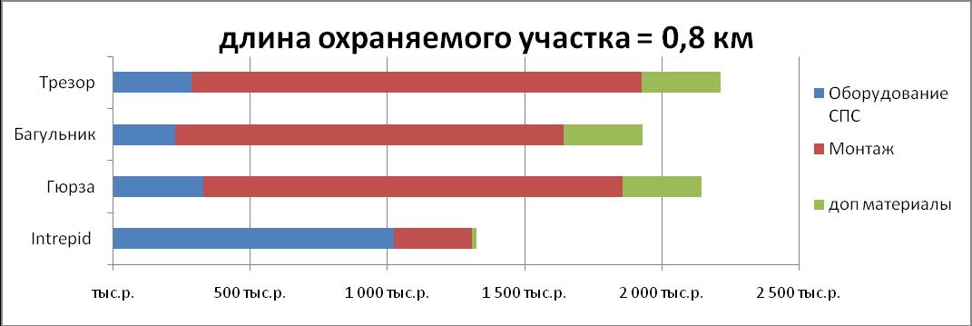 Структура стоимости систем периметральной сигнализации при длине охраняемого участка 800м