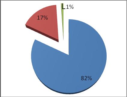 Соотношение затрат на построение системы периметральной сигнализации Intrepid