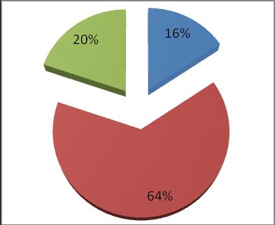 Соотношение затрат на построение системы периметральной сигнализации Гюрза