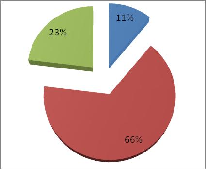 Соотношение затрат на построение системы периметральной сигнализации Багульник
