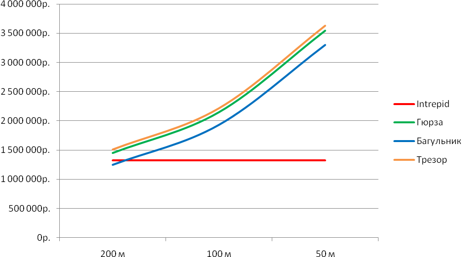 Диаграмма - Тенденция изменения стоимости системы от точности определения на периметре 0,8 км