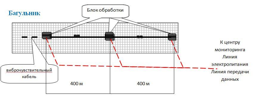 Схема размещения оборудования системы периметральной сигнализации БАГУЛЬНИК