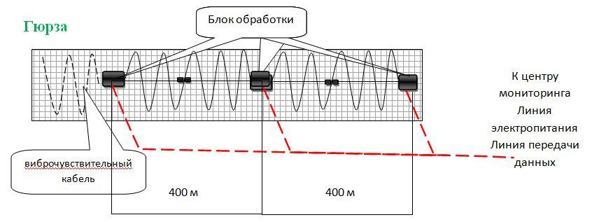 Схема размещения оборудования системы периметральной сигнализации ГЮРЗА