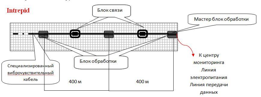 Схема размещения оборудования системы периметральной сигнализации INTREPID