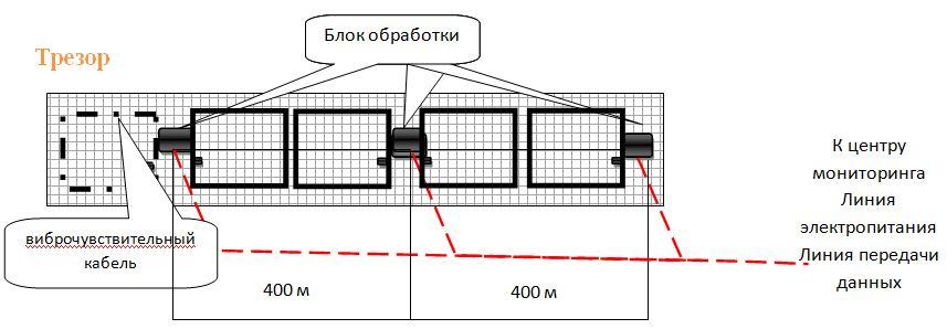 Схема размещения оборудования системы периметральной сигнализации ТРЕЗОР