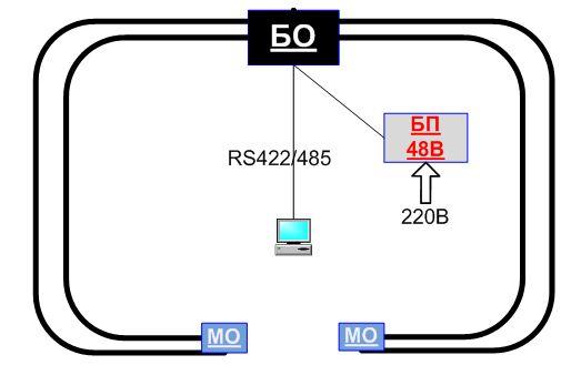 Подземная система охраны периметра - Структура построения