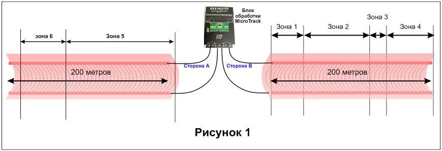 Система периметральной сигнализации Intrepid MicroTrack II - Подключение блока обработки